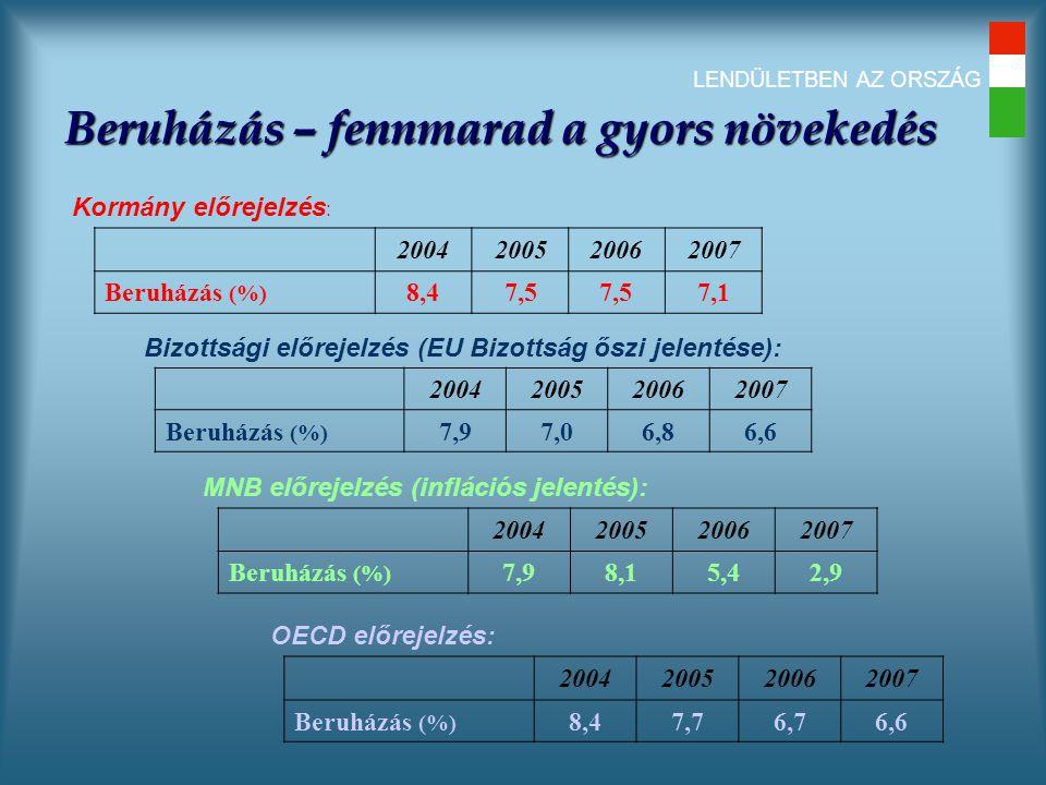 LENDÜLETBEN AZ ORSZÁG Beruházás – fennmarad a gyors növekedés Kormány előrejelzés : 2004200520062007 Beruházás (%) 8,47,5 7,1 Bizottsági előrejelzés (EU Bizottság őszi jelentése): 2004200520062007 Beruházás (%) 7,97,06,86,6 MNB előrejelzés (inflációs jelentés): 2004200520062007 Beruházás (%) 7,98,15,42,9 OECD előrejelzés: 2004200520062007 Beruházás (%) 8,47,76,76,6