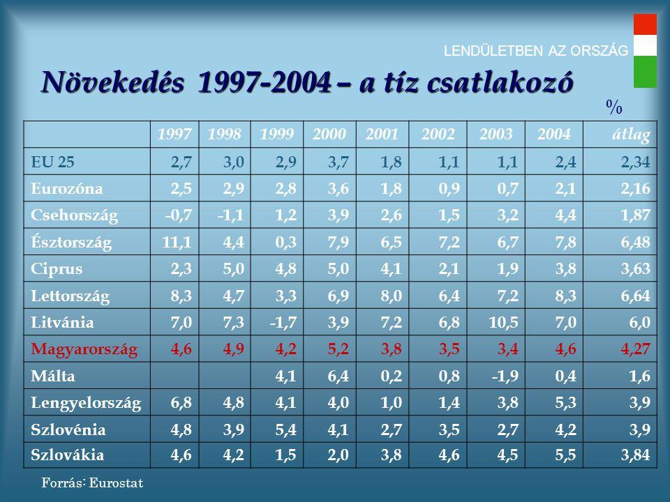 LENDÜLETBEN AZ ORSZÁG Növekedés 1997-2004 – a tíz csatlakozó 19971998199920002001200220032004átlag EU 252,73,02,93,71,81,1 2,42,34 Eurozóna2,52,92,83,61,80,90,72,12,16 Csehország-0,7-1,11,23,92,61,53,24,41,87 Észtország11,14,40,37,96,57,26,77,86,48 Ciprus2,35,04,85,04,12,11,93,83,63 Lettország8,34,73,36,98,06,47,28,36,64 Litvánia7,07,3-1,73,97,26,810,57,06,0 Magyarország4,64,94,25,23,83,53,44,64,27 Málta 4,16,40,20,8-1,90,41,6 Lengyelország6,84,84,14,01,01,43,85,33,9 Szlovénia4,83,95,44,12,73,52,74,23,9 Szlovákia4,64,21,52,03,84,64,55,53,84 Forrás: Eurostat %