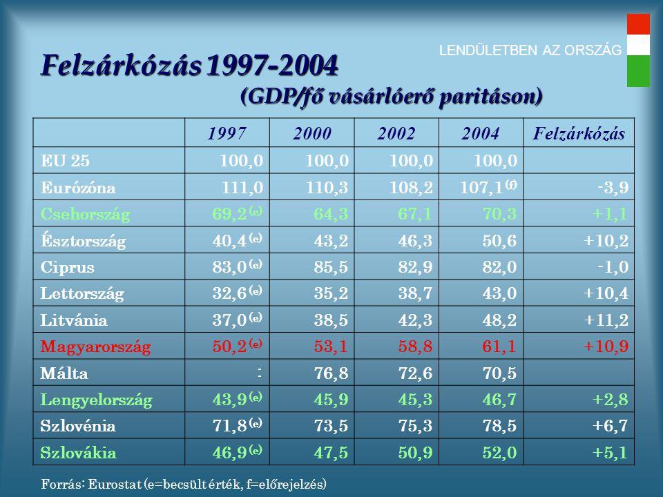 LENDÜLETBEN AZ ORSZÁG Felzárkózás 1997-2004 (GDP/fő vásárlóerő paritáson) 1997200020022004Felzárkózás EU 25100,0 Eurózóna111,0110,3108,2107,1 (f) -3,9