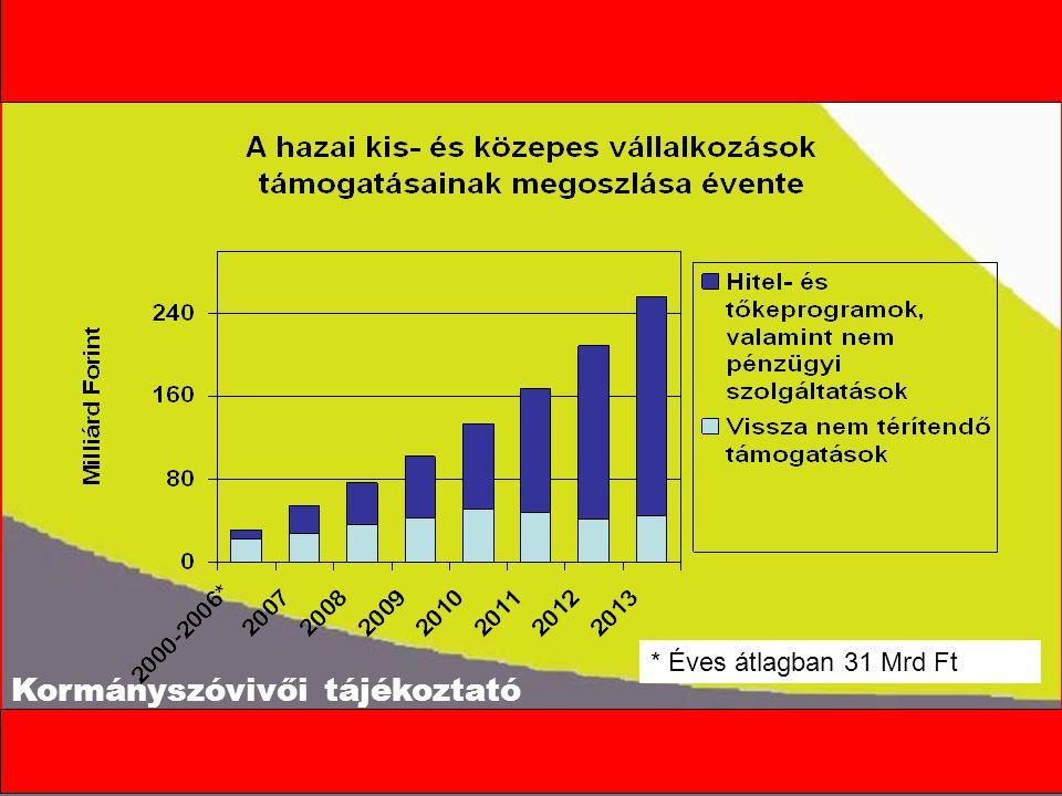 Kormányszóvivői tájékoztató * Éves átlagban 31 Mrd Ft