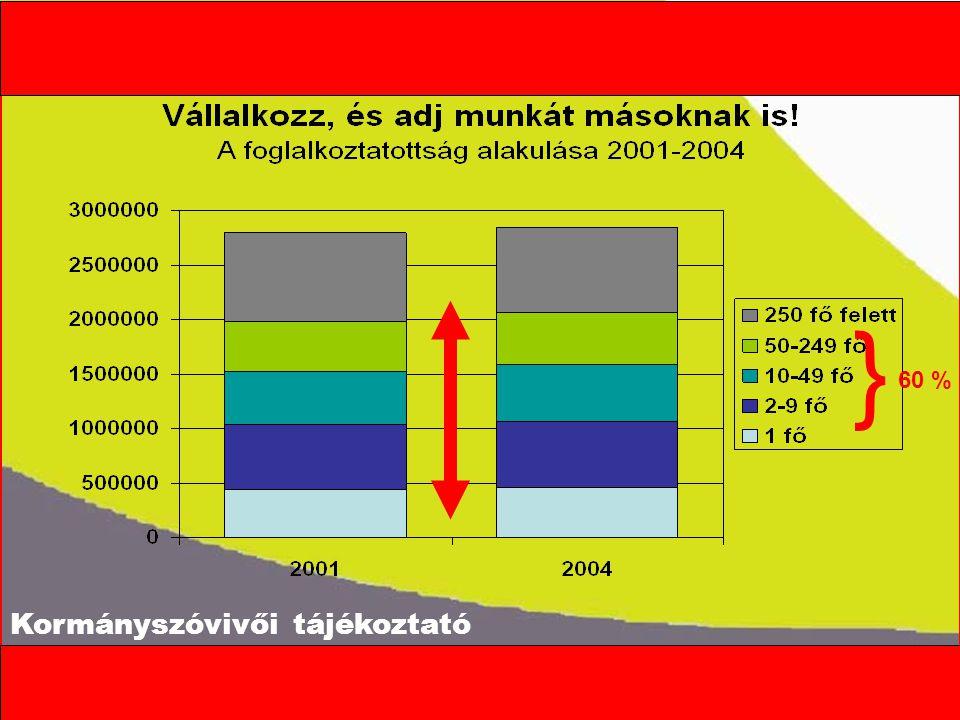 Kormányszóvivői tájékoztató 19971998199920032005 magas adó- és TB terhek8478737472 erős verseny535761 a gazdasági szabályozás kiszámíthatatlansága 6258535855 nincs elég megrendelése4845524548 tisztességtelen verseny4644 4748 tőkehiány4037 3432 a vevők fizetési késedelmei3031303234 hitelhiány2726 2015 meglevő kapacitásainak korszerűtlensége, elavultsága 171917 13 beszerzési nehézségek1416 1716 munkaerőhiány999128 Mi a probléma.