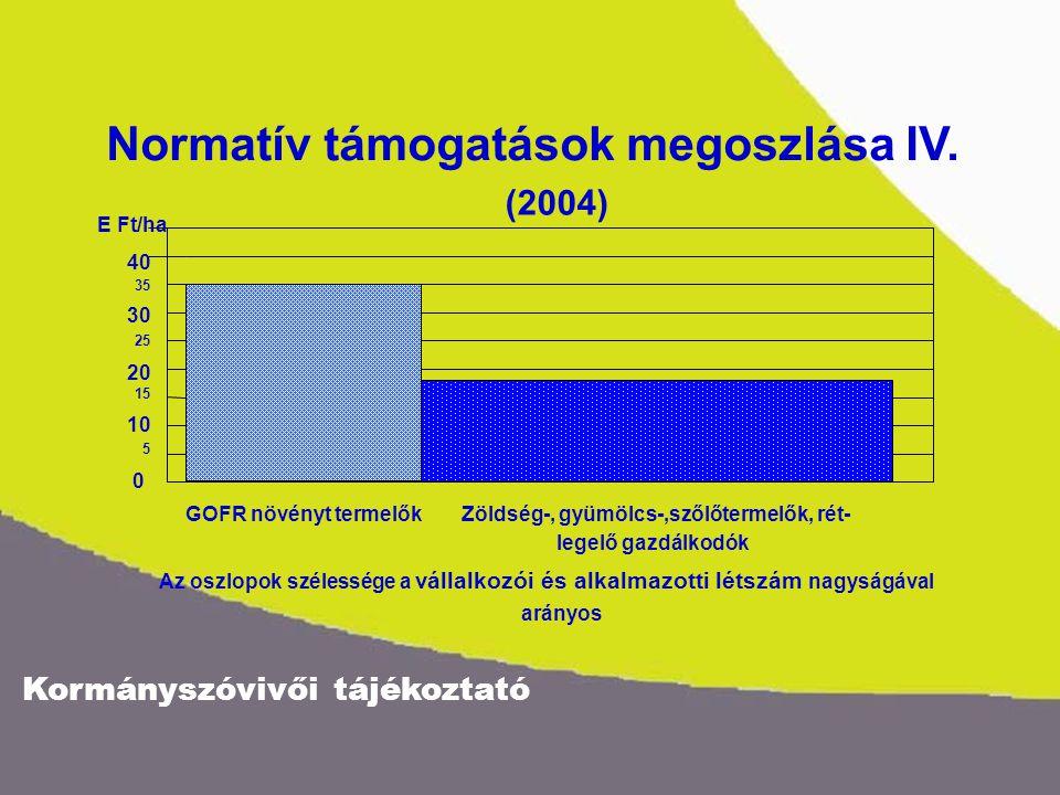 Kormányszóvivői tájékoztató 40 35 30 25 20 15 10 5 0 E Ft/ha Normatív támogatások megoszlása IV.