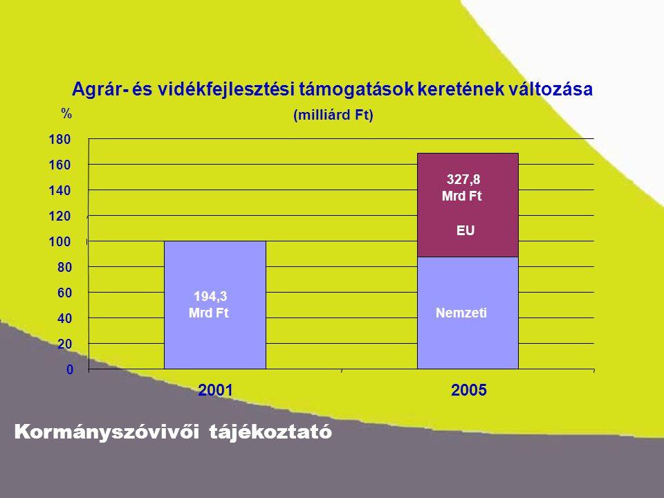 Kormányszóvivői tájékoztató Agrár- és vidékfejlesztési támogatások keretének változása (milliárd Ft) Nemzeti 194,3 Mrd Ft 327,8 Mrd Ft EU 0 20 40 60 80 100 120 140 160 180 20012005 %