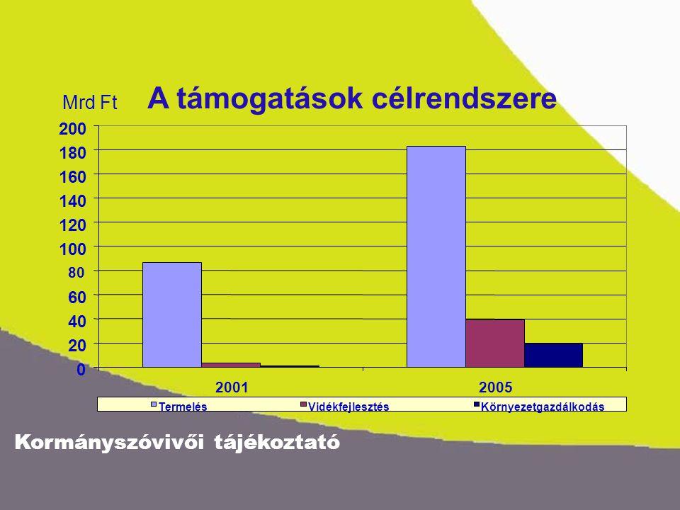 Kormányszóvivői tájékoztató A támogatások szerkezetének változása 0 20 40 60 80 100 120 140 160 180 200 20012005 Mrd Ft Normatív termelői támogatásPiaci támogatásBeruházási támogatás Vidékfejlesztési támogatásKörnyezetgazdálkodási támogatásEgyéb támogatás