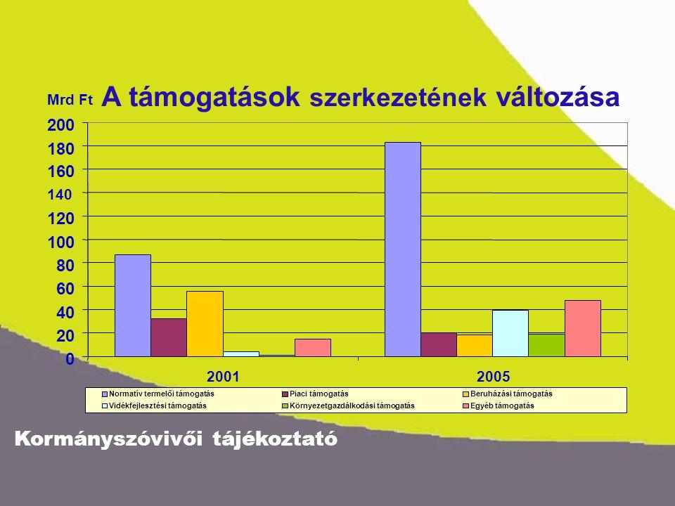 Kormányszóvivői tájékoztató Egy mezőgazdasági üzem közvetlen (földalapú és állattenyésztési) támogatásai az EU-csatlakozás előtt (2002) és az EU-csatlakozás után (2005) Az üzem főbb jellemzői: - 60 egyedből álló tejelőtehén-állomány - 100 ha terület 2002 mennyiségi egység: 1000 Ft 2005 mennyiségi egység: 1000 Ft 100 ha terület640100 ha terület3 510 - 20 ha gyep terület0 - 20 ha gyep terület***406 - 80 ha szántó terület*640 - 80 ha szántó terület ****3 104 60 egyedből álló tejelő tehén állomány1 88160 egyedből álló tejelő tehén állomány2 050 6700 kg-os éves átlag tejhozam 90% extra minőségű tejjel számolva (5200 Ft/t támogatás**) 6700 kg-os éves átlag tejhozam (5100 Ft/t közvetlen nemzeti támogatás****) Gazdaság összes támogatása 2 521 Gazdaság összes támogatása 5 560 *102/2001.