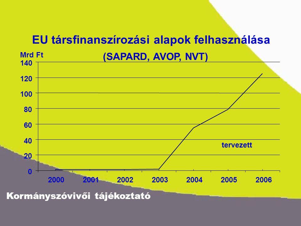Kormányszóvivői tájékoztató Egy mezőgazdasági üzem közvetlen (földalapú és állattenyésztési) támogatásai az EU-csatlakozás előtt (2002) és az EU-csatlakozás után (2005) Az üzem főbb jellemzői: - 60 egyedből álló húshasznosítású tehénállomány - 100 ha terület 2002 mennyiségi egység: 1000 Ft 2005 mennyiségi egység: 1000 Ft 100 ha terület320100 ha terület2 770 - 60 ha rét, legelő0 - 60 ha rét, legelő **1 218 - 40 ha szántó terület*320 - 40 ha szántó terület***1 552 60 egyedből álló állomány1 20060 egyedből álló állomány2 220 20 000 Ft/egyed támogatás****37 000 Ft/egyed közvetlen nemzeti támogatás Gazdaság összes támogatása 1 520 Gazdaság összes támogatása 4 990 *102/2001.