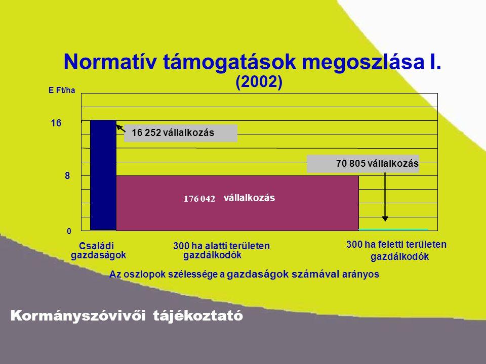Kormányszóvivői tájékoztató 40 30 20 10 0 E Ft/ha Normatív támogatások megoszlása II.