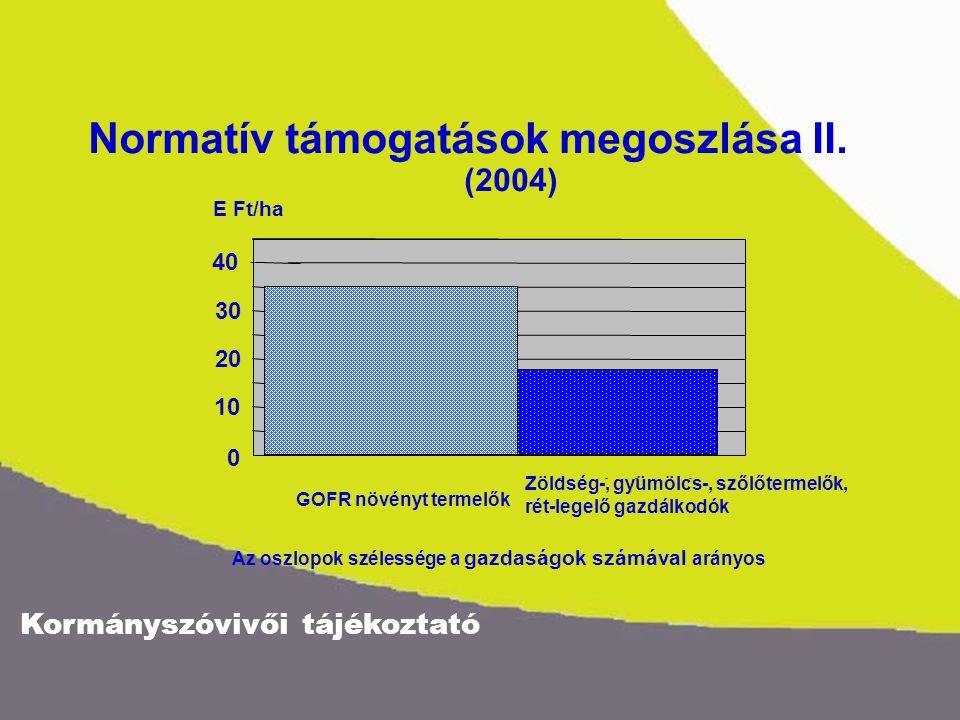 Kormányszóvivői tájékoztató 16 8 0 E Ft/ha Normatív támogatások megoszlása III..