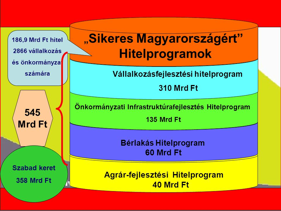 """Kormányszóvivői tájékoztató Agrár-fejlesztési Hitelprogram 40 Mrd Ft Bérlakás Hitelprogram 60 Mrd Ft 545 Mrd Ft Önkormányzati Infrastruktúrafejlesztés Hitelprogram 135 Mrd Ft Vállalkozásfejlesztési hitelprogram 310 Mrd Ft """" Sikeres Magyarországért Hitelprogramok Szabad keret 358 Mrd Ft 186,9 Mrd Ft hitel 2866 vállalkozás és önkormányzat számára"""