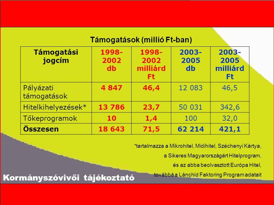Kormányszóvivői tájékoztató Támogatási jogcím 1998- 2002 db 1998- 2002 milliárd Ft 2003- 2005 db 2003- 2005 milliárd Ft Pályázati támogatások 4 84746,412 08346,5 Hitelkihelyezések*13 78623,750 031342,6 Tőkeprogramok101,410032,0 Összesen18 64371,562 214421,1 Támogatások (millió Ft-ban) *tartalmazza a Mikrohitel, Midihitel, Széchenyi Kártya, a Sikeres Magyarországért Hitelprogram, és az abba beolvasztott Európa Hitel, továbbá a Lánchíd Faktoring Program adatait