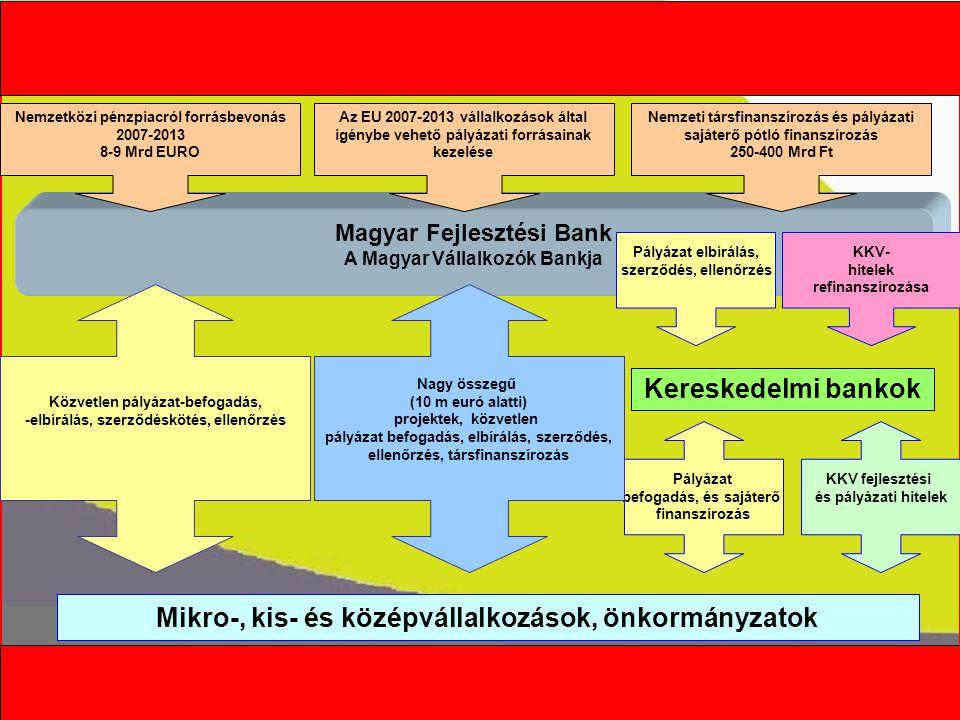 Kormányszóvivői tájékoztató Magyar Fejlesztési Bank A Magyar Vállalkozók Bankja EXIMBANK Rt.