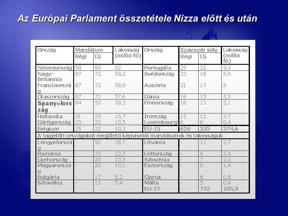 Az Európai Parlament összetétele Nizza előtt és után