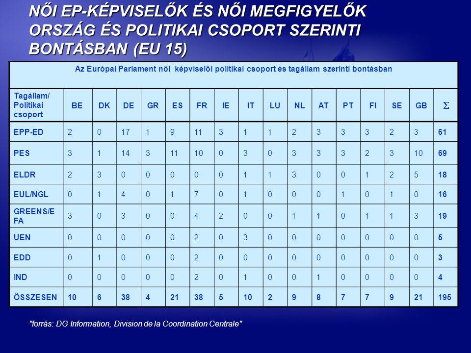 NŐI EP-KÉPVISELŐK ÉS NŐI MEGFIGYELŐK ORSZÁG ÉS POLITIKAI CSOPORT SZERINTI BONTÁSBAN (EU 15) Az Európai Parlament női képviselői politikai csoport és tagállam szerinti bontásban Tagállam/ Politikai csoport BEDKDEGRESFRIEITLUNLATPTFISEGB  EPP-ED2017191131123332361 PES31143111003033323 69 ELDR23000001130012518 EUL/NGL01401701000101016 GREENS/E FA 30300420011011319 UEN0000020300000005 EDD0100020000000003 IND0000020100100004 ÖSSZESEN106384213851029877921195 forrás: DG Information, Division de la Coordination Centrale
