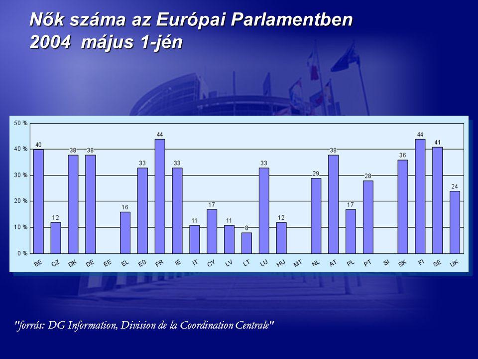 Nők száma az Európai Parlamentben 2004 május 1-jén forrás: DG Information, Division de la Coordination Centrale