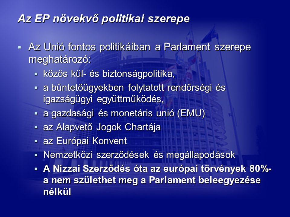 Az EP növekvő politikai szerepe  Az Unió fontos politikáiban a Parlament szerepe meghatározó:  közös kül- és biztonságpolitika,  a büntetőügyekben folytatott rendőrségi és igazságügyi együttműködés,  a gazdasági és monetáris unió (EMU)  az Alapvető Jogok Chartája  az Európai Konvent  Nemzetközi szerződések és megállapodások  A Nizzai Szerződés óta az európai törvények 80%- a nem születhet meg a Parlament beleegyezése nélkül