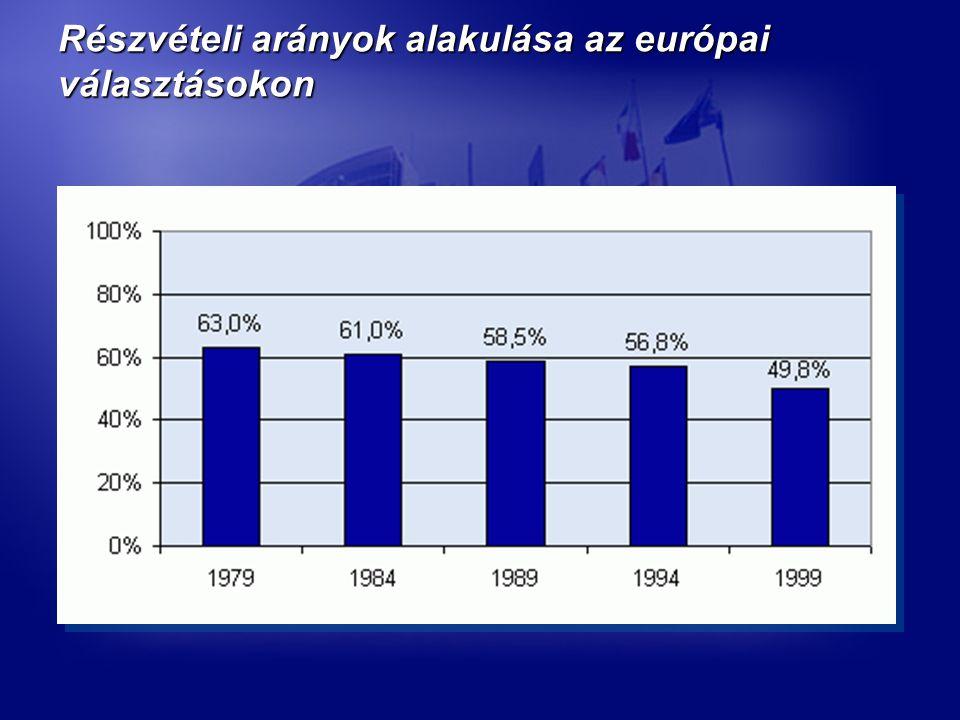 Részvételi arányok alakulása az európai választásokon