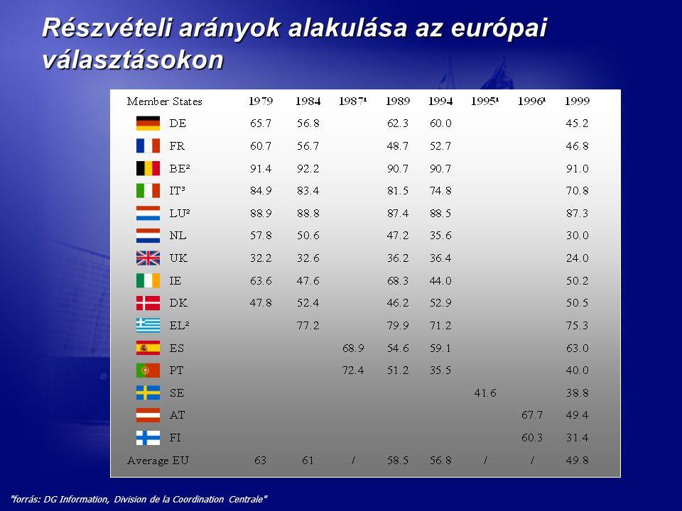 forrás: DG Information, Division de la Coordination Centrale