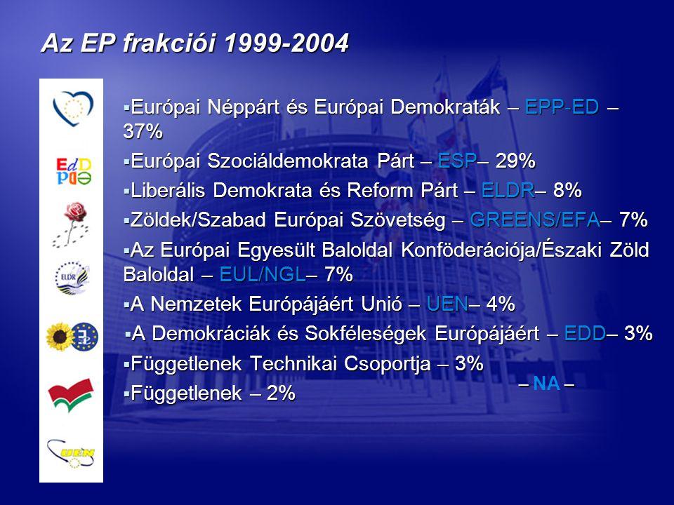 Az EP frakciói 1999-2004  Európai Néppárt és Európai Demokraták – EPP-ED – 37%  Európai Szociáldemokrata Párt – ESP– 29%  Liberális Demokrata és Reform Párt – ELDR– 8%  Zöldek/Szabad Európai Szövetség – GREENS/EFA– 7%  Az Európai Egyesült Baloldal Konföderációja/Északi Zöld Baloldal – EUL/NGL– 7%  A Nemzetek Európájáért Unió – UEN– 4%  A Demokráciák és Sokféleségek Európájáért – EDD– 3%  Függetlenek Technikai Csoportja – 3%  Függetlenek – 2% –– – NA –