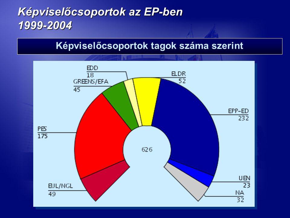 Képviselőcsoportok az EP-ben 1999-2004 Képviselőcsoportok tagok száma szerint