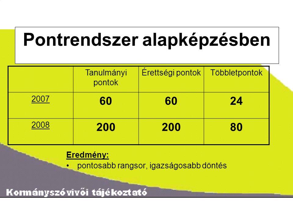 ˝ Pontrendszer alapképzésben Eredmény: pontosabb rangsor, igazságosabb döntés Tanulmányi pontok Érettségi pontokTöbbletpontok 2007 60 24 2008 200 80