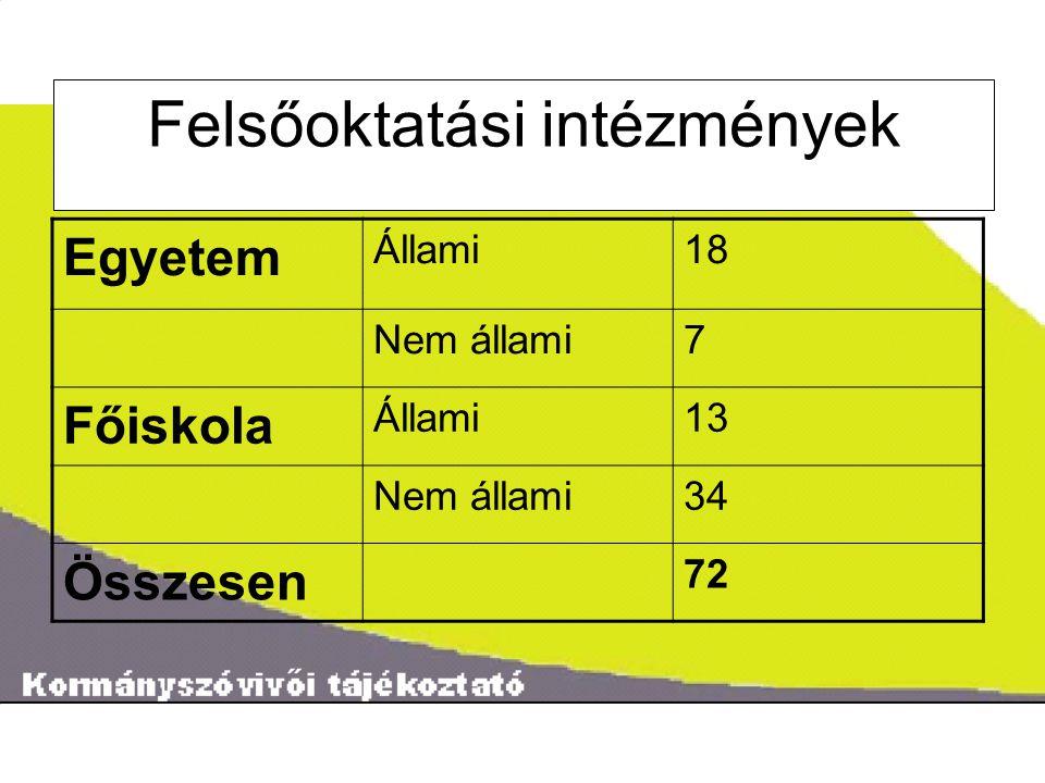 ˝ Felsőoktatási intézmények Egyetem Állami18 Nem állami7 Főiskola Állami13 Nem állami34 Összesen 72