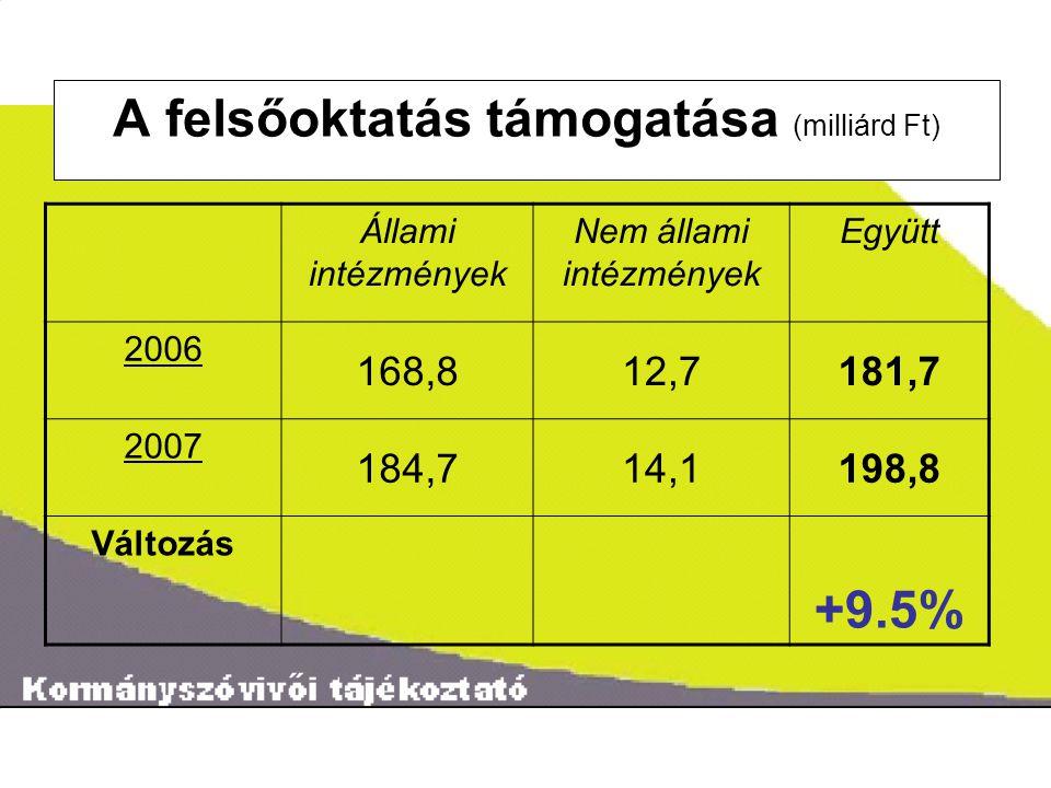 ˝ A felsőoktatás támogatása (milliárd Ft) Állami intézmények Nem állami intézmények Együtt 2006 168,812,7181,7 2007 184,714,1198,8 Változás +9.5%