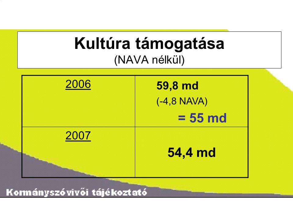 ˝ Kultúra támogatása (NAVA nélkül) 2006 59,8 md (-4,8 NAVA) = 55 md 2007 54,4 md