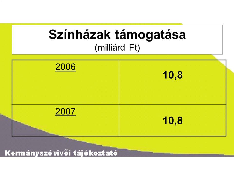 ˝ Színházak támogatása (milliárd Ft) 2006 10,8 2007 10,8