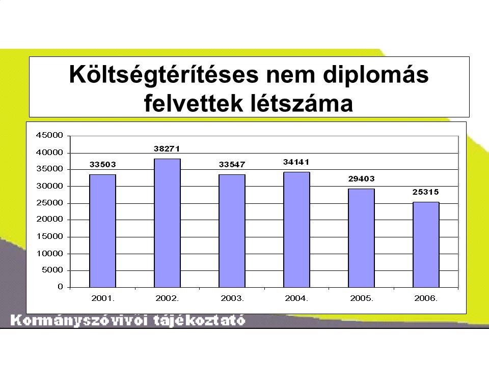 ˝ Költségtérítéses nem diplomás felvettek létszáma