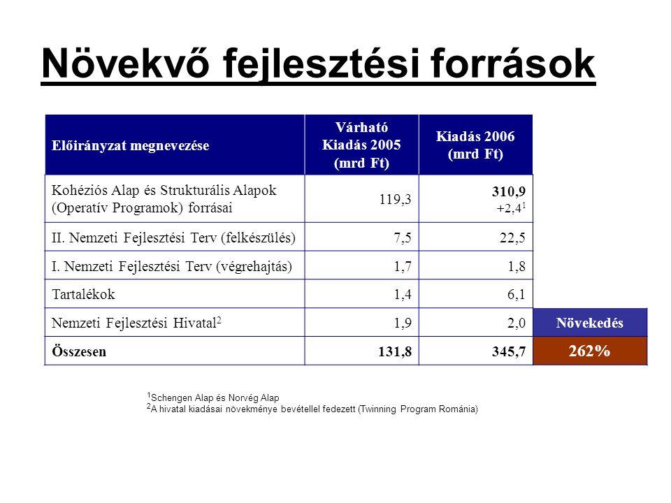 Növekvő fejlesztési források Előirányzat megnevezése Várható Kiadás 2005 (mrd Ft) Kiadás 2006 (mrd Ft) Kohéziós Alap és Strukturális Alapok (Operatív