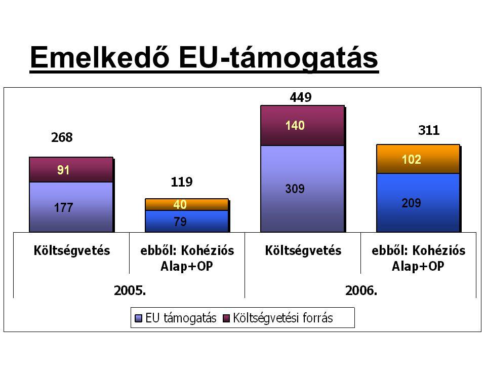 Emelkedő EU-támogatás