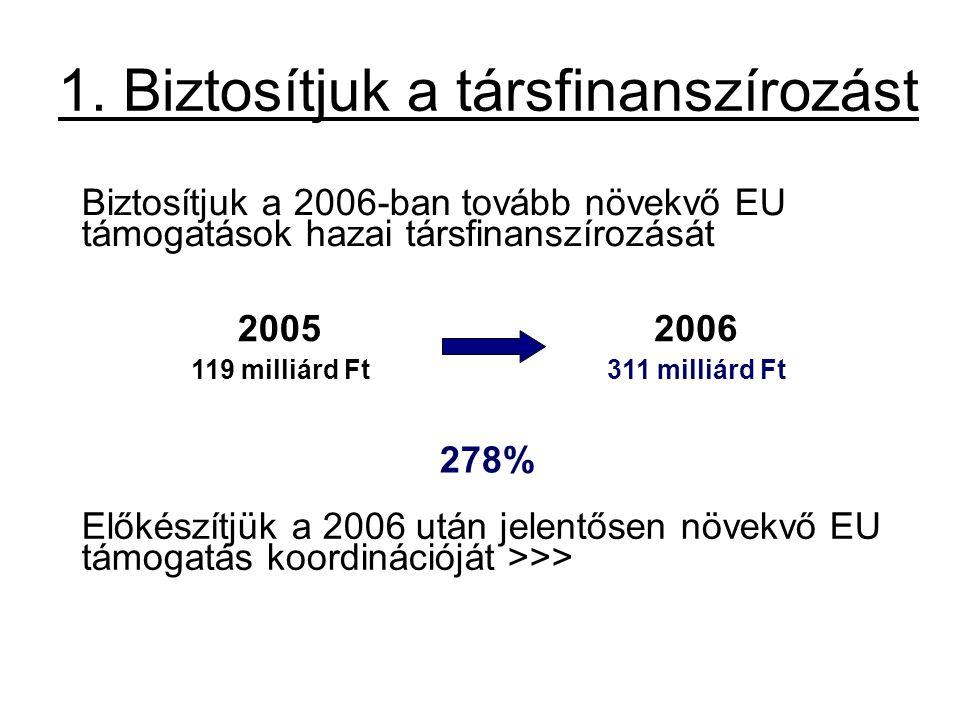 1. Biztosítjuk a társfinanszírozást Biztosítjuk a 2006-ban tovább növekvő EU támogatások hazai társfinanszírozását 20052006 119 milliárd Ft311 milliár