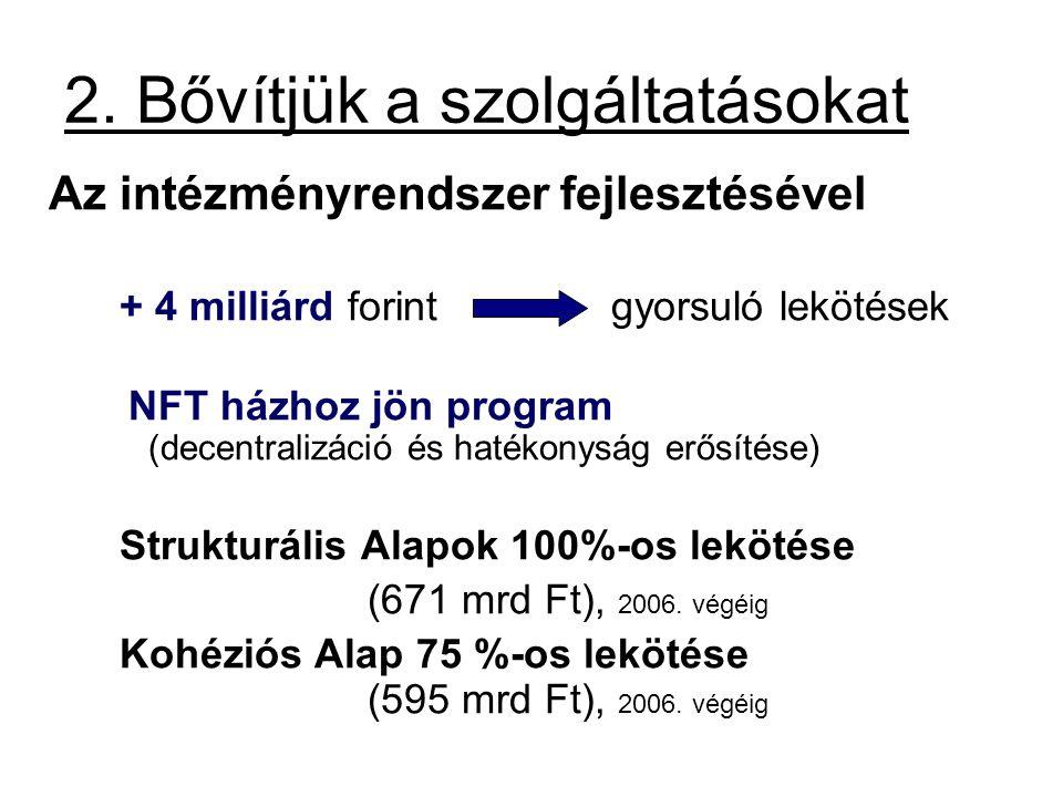 2. Bővítjük a szolgáltatásokat Az intézményrendszer fejlesztésével + 4 milliárd forint gyorsuló lekötések NFT házhoz jön program (decentralizáció és h