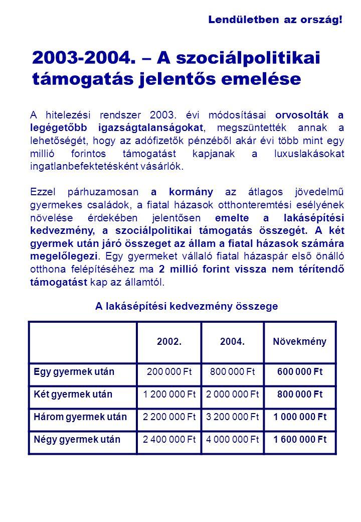 Lendületben az ország! 2003-2004. – A szociálpolitikai támogatás jelentős emelése A hitelezési rendszer 2003. évi módosításai orvosolták a legégetőbb