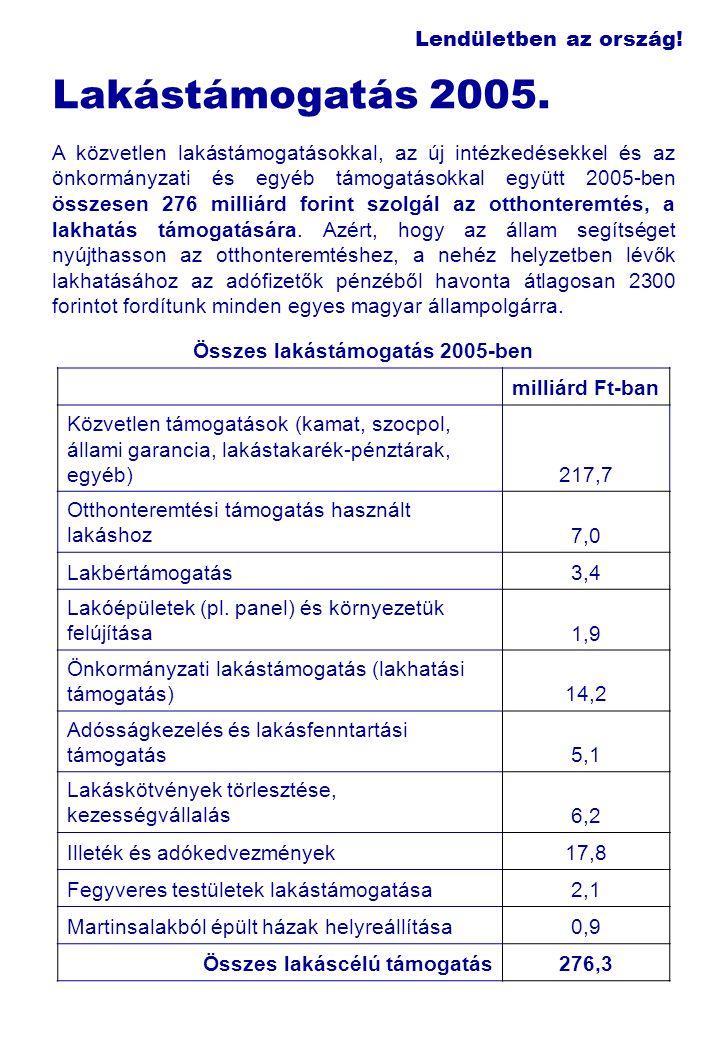 Lendületben az ország! Lakástámogatás 2005. A közvetlen lakástámogatásokkal, az új intézkedésekkel és az önkormányzati és egyéb támogatásokkal együtt