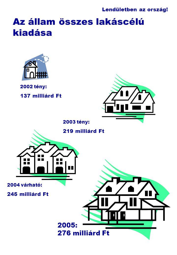 Lendületben az ország! Az állam összes lakáscélú kiadása 2003 tény: 219 milliárd Ft 2002 tény: 137 milliárd Ft 2004 várható: 245 milliárd Ft 2005: 276