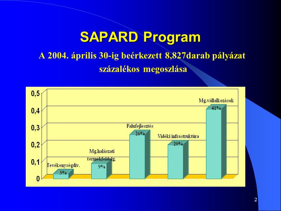 2 SAPARD Program A 2004. április 30-ig beérkezett 8,827darab pályázat százalékos megoszlása
