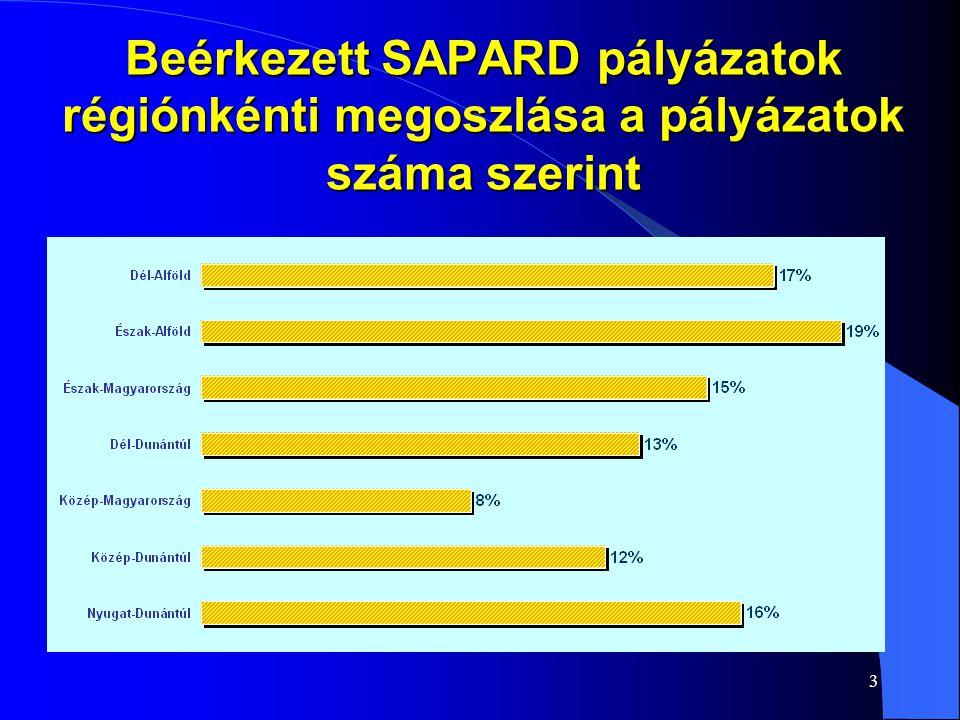 3 Beérkezett SAPARD pályázatok régiónkénti megoszlása a pályázatok száma szerint