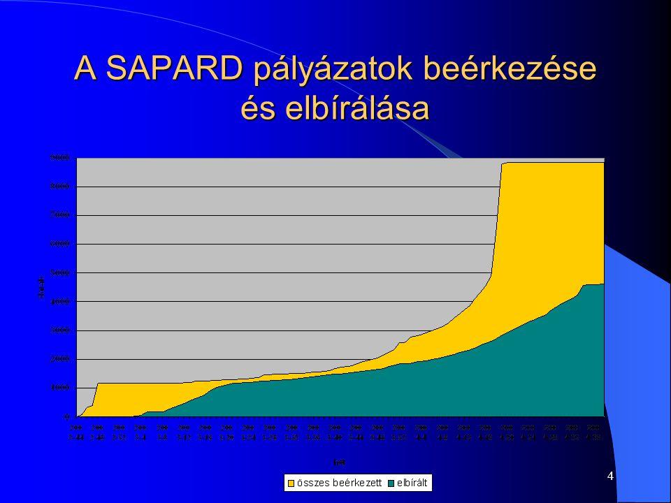 4 A SAPARD pályázatok beérkezése és elbírálása