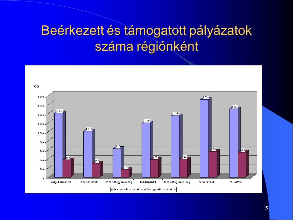 5 Beérkezett és támogatott pályázatok száma régiónként