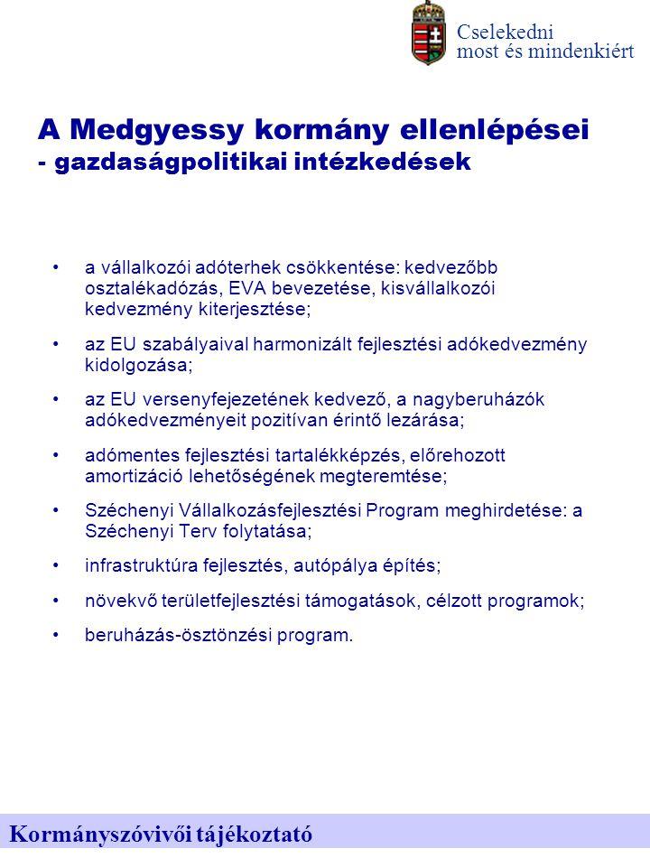 A Medgyessy kormány ellenlépései - a minimálbér terheinek mérséklése Cselekedni most és mindenkiért Kormányszóvivői tájékoztató 2003-ban úgy emelkedik 6000 Ft-tal a minimálbér nettó összege, hogy közben a munkaadók terhei nem növekednek, sőt, az egészségügyi hozzájárulás csökkentése révén havi 1050 Ft-tal mérséklődnek.