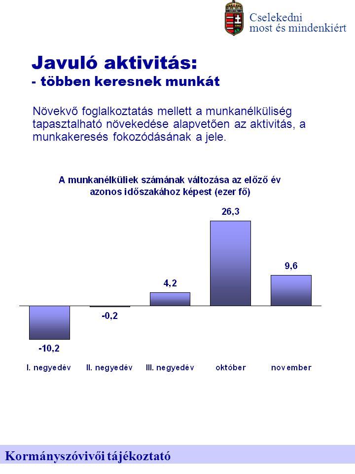 Javuló aktivitás: - kevesebben hagyják el a munkaerőpiacot Cselekedni most és mindenkiért Kormányszóvivői tájékoztató 80 ezer fővel kevesebb az inaktív a munkavállalási korúak között.