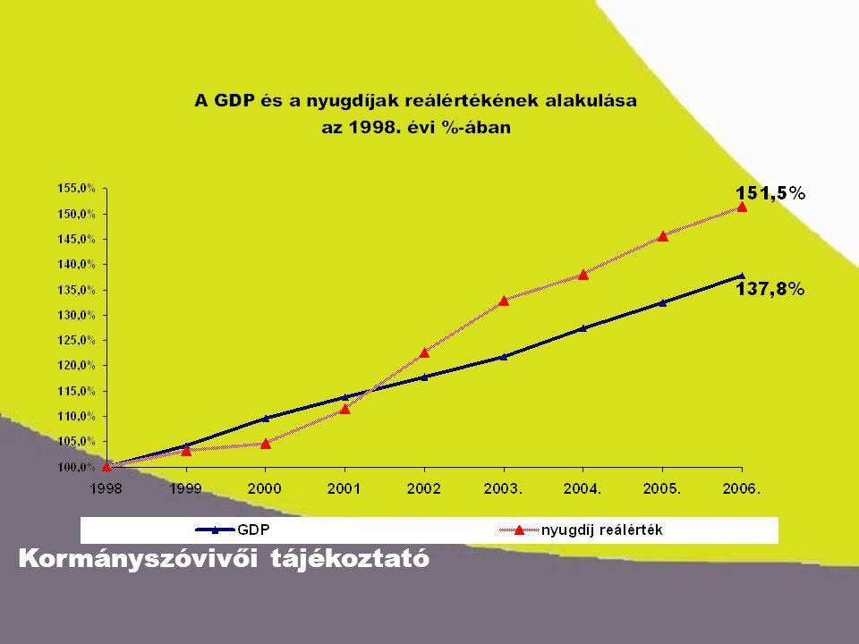 A nyugdíjasok életkörülményeinek változása 2002-2006 között meggyorsítottuk a nyugdíjak felzárkóztatását, helyreállítottuk a nyugdíjrendszer kiszámíthatóságát, a nyugdíj és nyugdíjszerű ellátások vásárlóértékét 28%-kal emeltük.