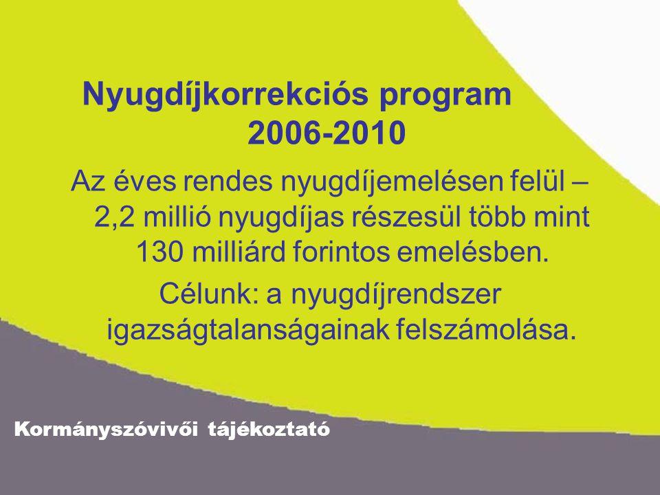 Kormányszóvivői tájékoztató Nyugdíjkorrekciós program 2006-2010 Az éves rendes nyugdíjemelésen felül – 2,2 millió nyugdíjas részesül több mint 130 milliárd forintos emelésben.