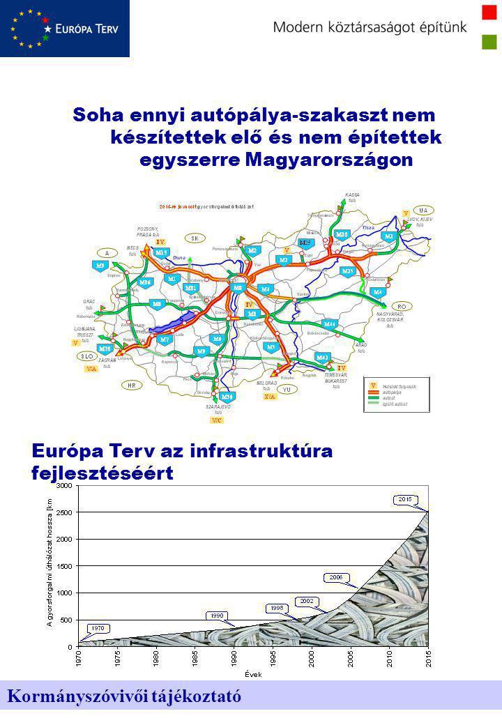2006-ig 420 km autópálya épül meg közbeszerzéssel: Kormányszóvivői tájékoztató Átláthatóság M0 gyorsforgalmi út további szakaszai; M3-as 2004-ben Görbeházáig, 2006-ban Nyíregyházáig; M30-as 2004-ben Miskolcig; M35-ös Debrecenig; M5-ös Szegedig; M6-os Budapest és Dunaújváros között; M7 Zamárdi-Balatonszentgyörgy, illetve Becsehely-Letenye között; M8-as Dunaújváros-Dunavecse között a Duna híddal együtt.
