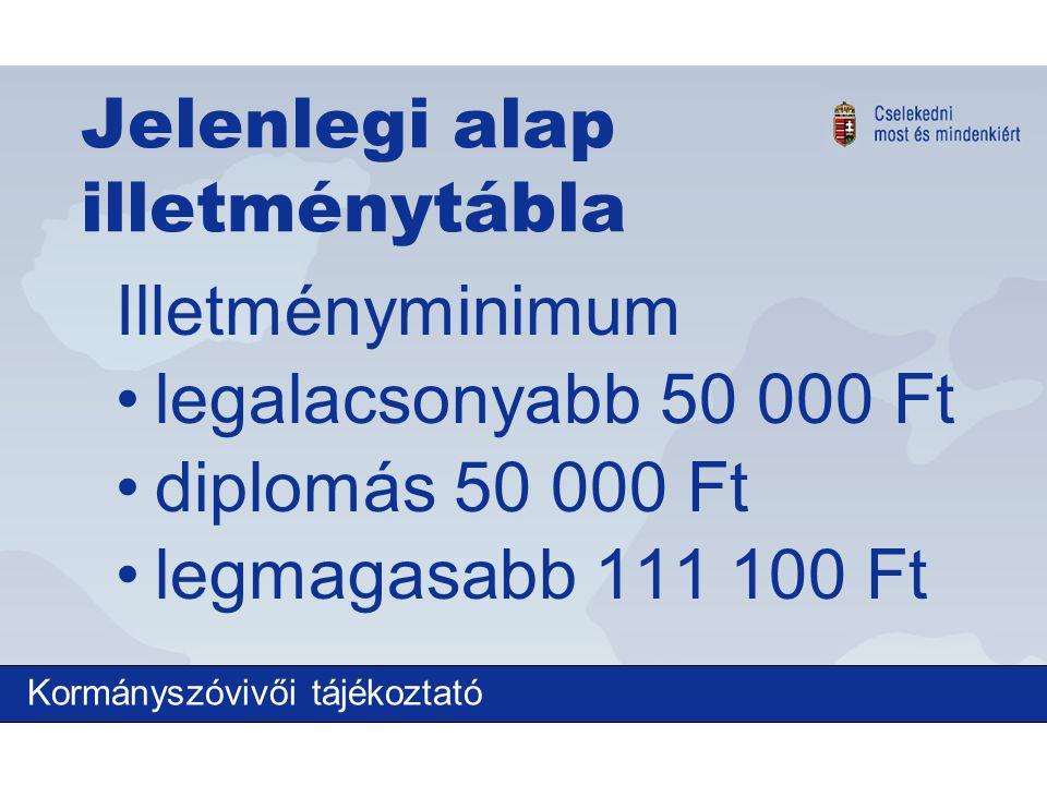 Jelenlegi alap illetménytábla Illetményminimum legalacsonyabb 50 000 Ft diplomás 50 000 Ft legmagasabb 111 100 Ft Kormányszóvivői tájékoztató