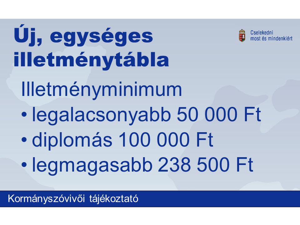 Új, egységes illetménytábla Illetményminimum legalacsonyabb 50 000 Ft diplomás 100 000 Ft legmagasabb 238 500 Ft Kormányszóvivői tájékoztató