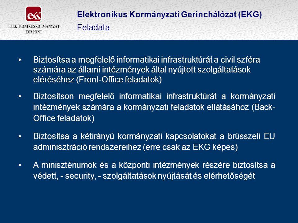 Elektronikus Kormányzati Gerinchálózat (EKG) Feladata Biztosítsa a megfelelő informatikai infrastruktúrát a civil szféra számára az állami intézmények által nyújtott szolgáltatások eléréséhez (Front-Office feladatok) Biztosítson megfelelő informatikai infrastruktúrát a kormányzati intézmények számára a kormányzati feladatok ellátásához (Back- Office feladatok) Biztosítsa a kétirányú kormányzati kapcsolatokat a brüsszeli EU adminisztráció rendszereihez (erre csak az EKG képes) A minisztériumok és a központi intézmények részére biztosítsa a védett, - security, - szolgáltatások nyújtását és elérhetőségét