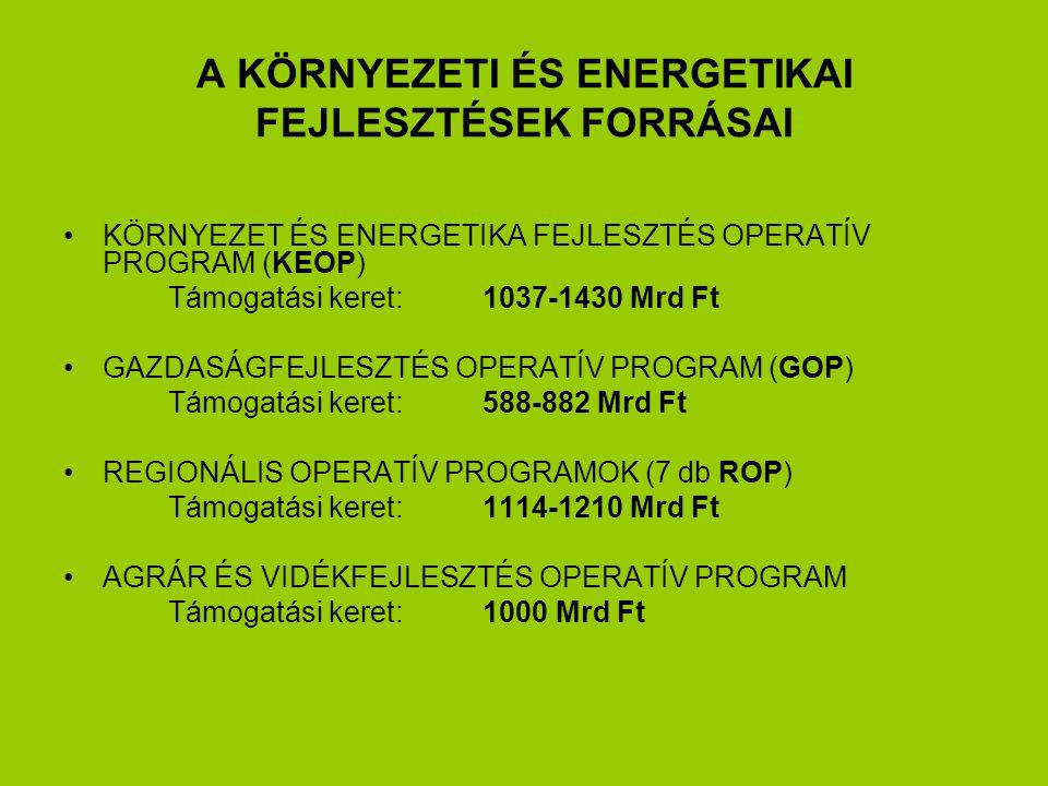 A KÖRNYEZETI ÉS ENERGETIKAI FEJLESZTÉSEK FORRÁSAI KÖRNYEZET ÉS ENERGETIKA FEJLESZTÉS OPERATÍV PROGRAM (KEOP) Támogatási keret:1037-1430 Mrd Ft GAZDASÁGFEJLESZTÉS OPERATÍV PROGRAM (GOP) Támogatási keret:588-882 Mrd Ft REGIONÁLIS OPERATÍV PROGRAMOK (7 db ROP) Támogatási keret:1114-1210 Mrd Ft AGRÁR ÉS VIDÉKFEJLESZTÉS OPERATÍV PROGRAM Támogatási keret:1000 Mrd Ft