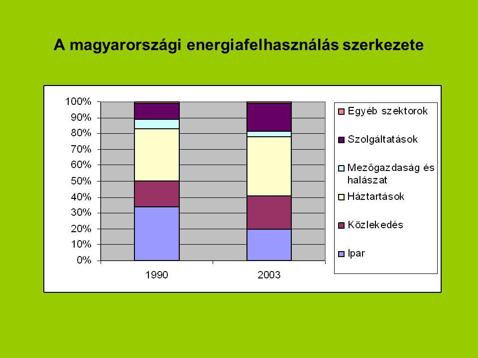 1.A magyarországi energiafelhasználás szerkezete A magyarországi energiafelhasználás szerkezete